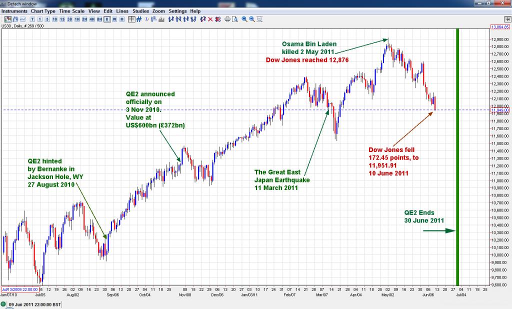 Dow Jones Industrial Average – QE2 Sunset